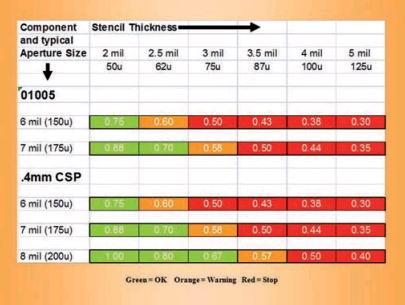 Матрица соотношений размеров апертур и толщин трафаретов