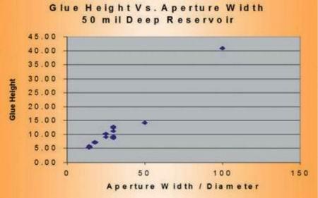 Зависимость высоты отпечатка клея от диаметра апертуры трафарета