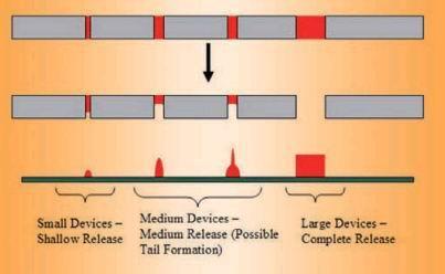 Различие высот отпечатков клея, в зависимости от диаметра апертур трафарета